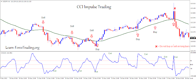 CCI Impulse Trading