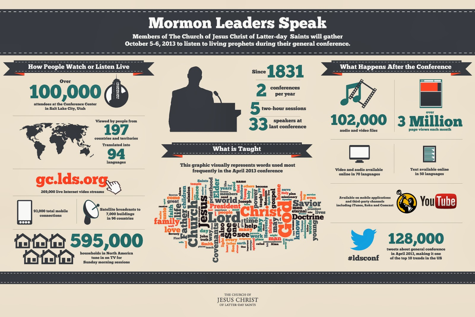 LDS-Mormon-general-conference-infographic-oct-2013.jpg