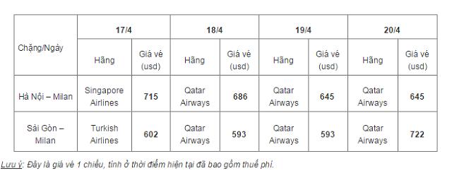 Vé máy bay đi Milan giá rẻ 2015
