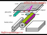 <b>Photocopying Process</b>