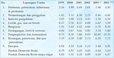 Laju pertumbuhan Produk Domestik Bruto atas dasar harga konstan 1993 menurut lapangan usaha tahun 1999–2004 (persen).