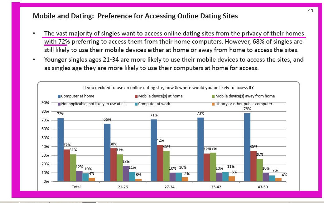 research dating