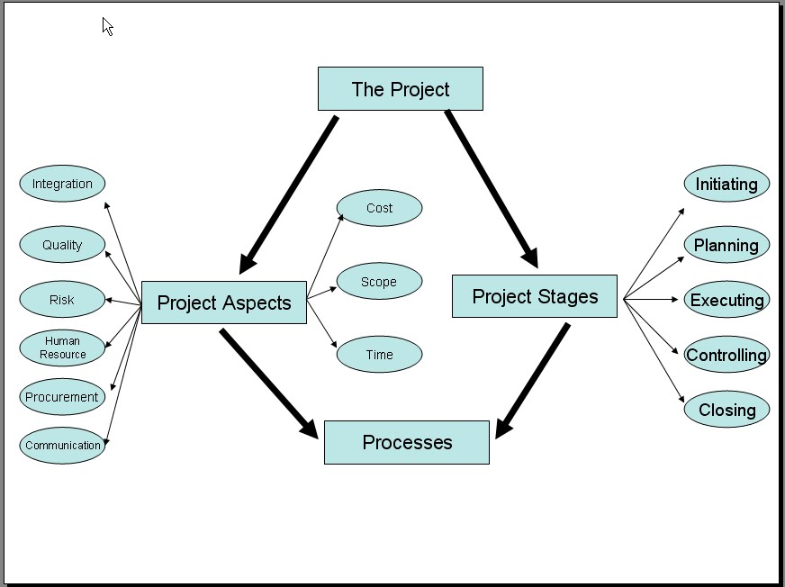 behavioral aspects project management 3 Free sample construction project term paper on behavioral aspects of project management.