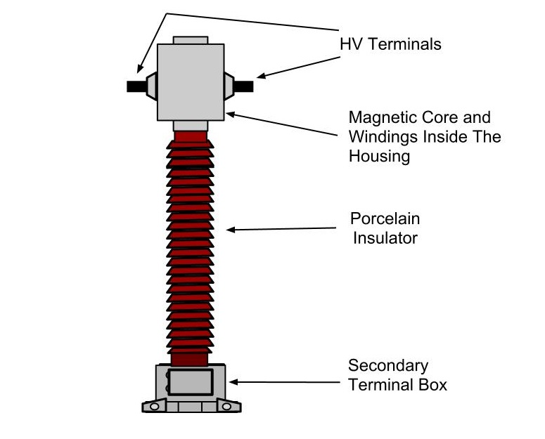 Difference between current transformer potential