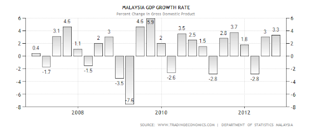 reasons of malaysia gdp to fall Economists slash singapore gdp forecasts for 2016, 2017 after disappointing q3 data the central business district of singapore, with the singapore flyer in the.