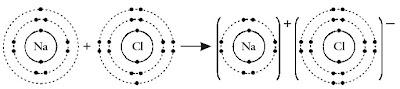 Proses pembentukan senyawa natrium klorida