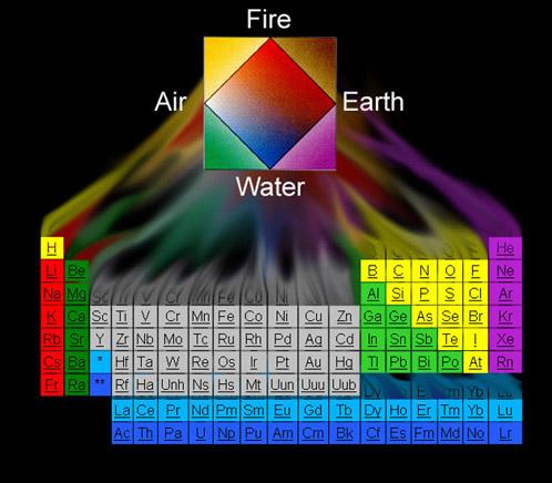 Mengenal 4 Elemen Utama Keseimbangan Api, Air, Bumi, Udara