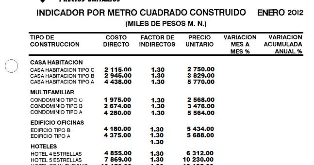 Ebookindicador antepresupuestos metro cuadrado de for Precio por metro cuadrado de construccion