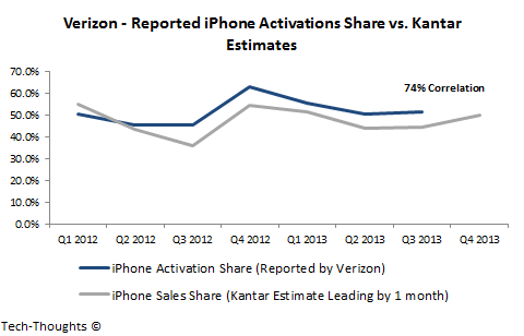 Verizon - Activations vs. Kantar Estimates
