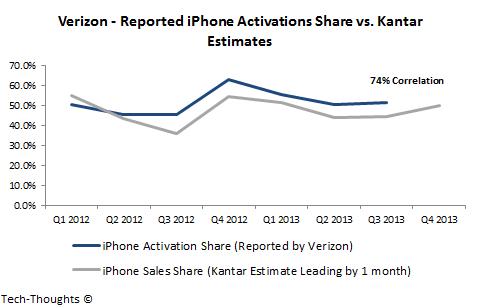 Verizon - Activations vs. Kantar Estimates
