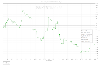 pokertracker4 win rate chart pokerstars zoom tables