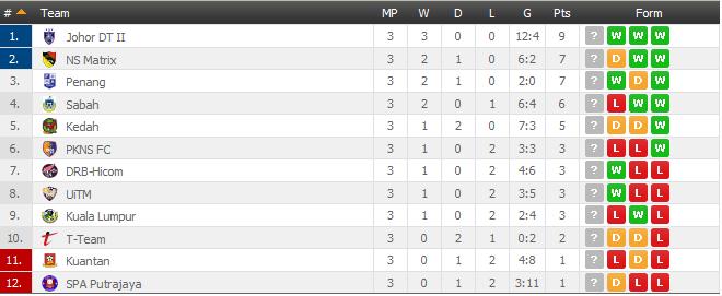 Keputusan Penuh Liga Perdana 6 Mac 2015