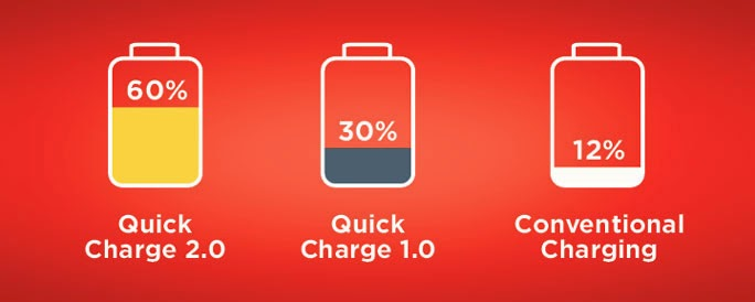 Quick Charge 2.0 - from Zero to 60% in 30 Minutes