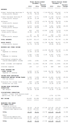 IBM, 2015, financial statement