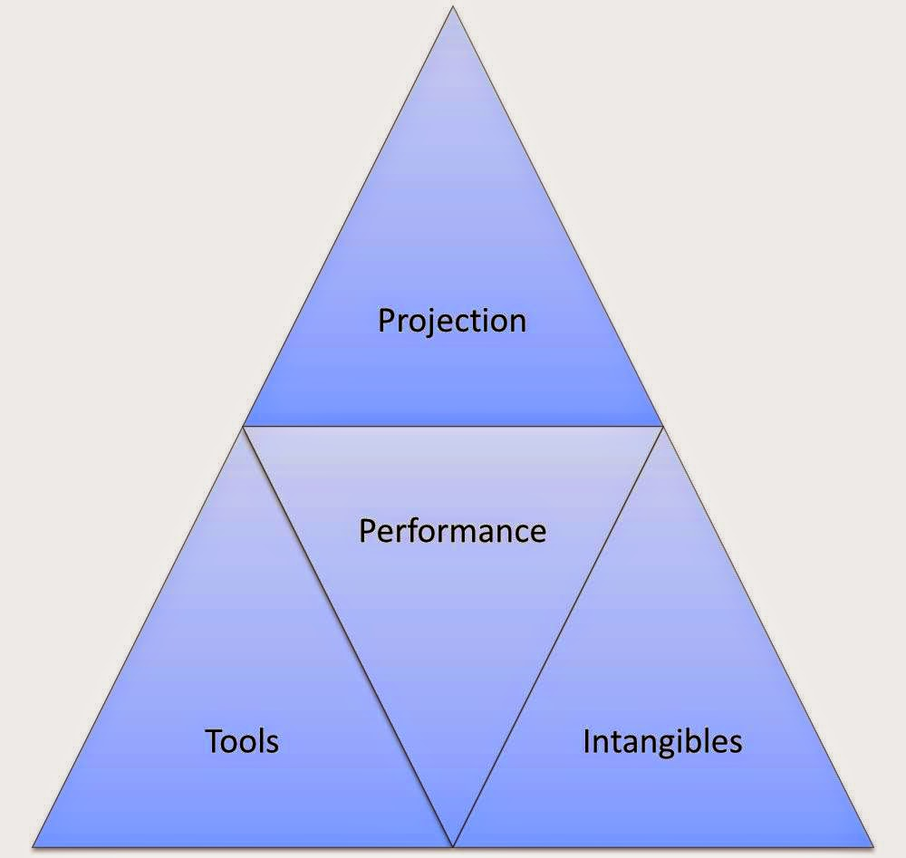 The Prospect Pyramid - A Tool For Analyzing MLB Prospects