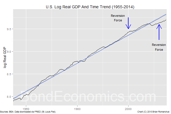 Chart: U.S. Real GDP And Trend
