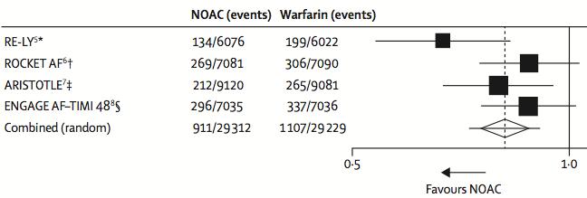 New Oral Anticoagulants for Stroke Prevention in Atrial Fibrillation .