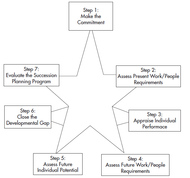 organizational leadership- succession planning report Succession policy, an organizational culture that encourages the growth of new leaders, and adequate preparation for the planned departure of an executive.