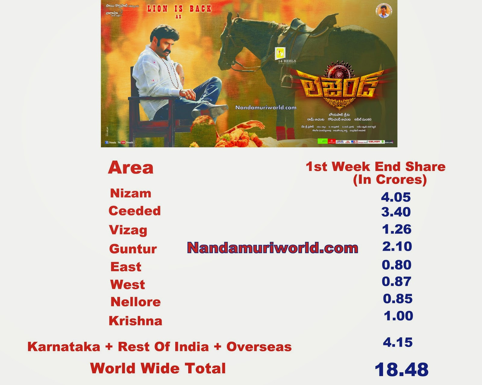Legend Boxoffice Records and collections Nandamuri Fans