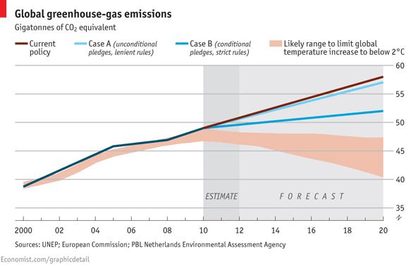 A Bleak Climate Change Forecast - 64.3KB