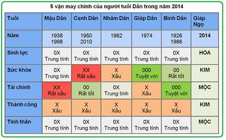 5 vận may chính của người tuổi Dần trong năm 2014