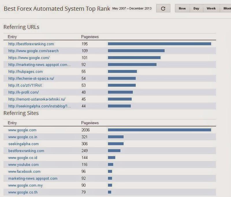 Forex expert advisor ranking