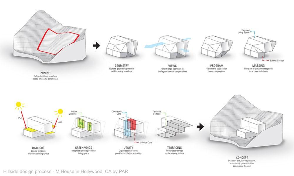 L Barlow Company Design