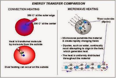 Elektromanyetik Dalgalar - Mikrodalga ve Mikrodalga Fırın