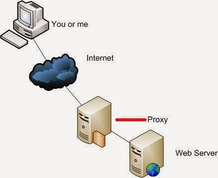 Proxy Transparent Gratis dan cara menggunakannya