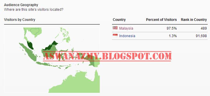 Ranking Alexa Indonesia