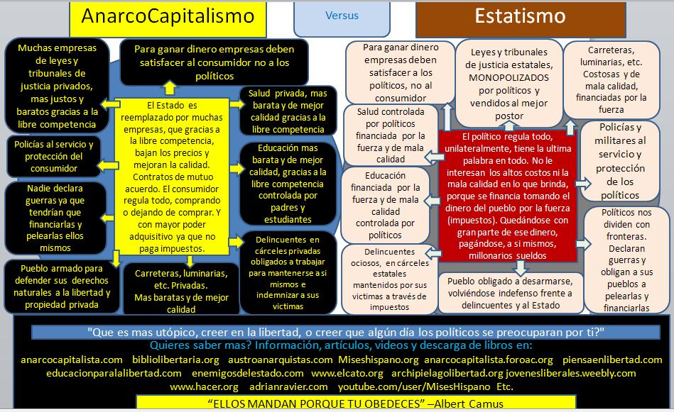 Capitalismo y Libertad