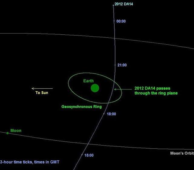 asteroide cercano