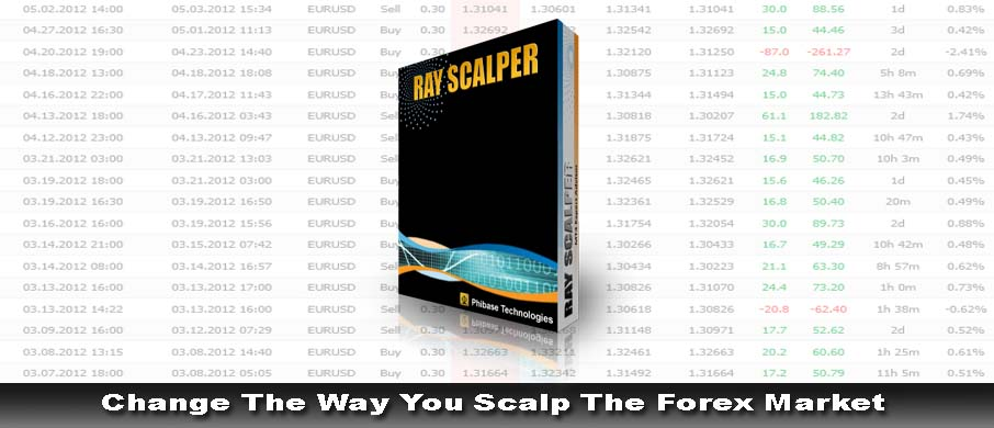 Xb4 scalping trading system