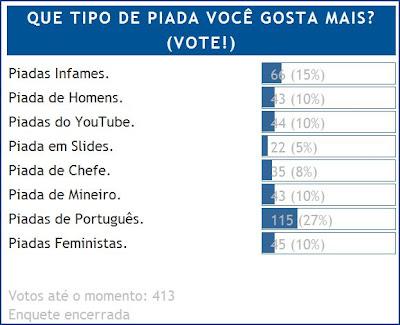 Piadas de Portugues, Infames e Feministas são as mais votadas como melhores.