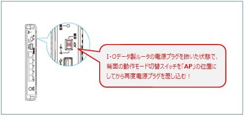 I・O製ルータの動作モード切替スイッチを「AP」位置にする