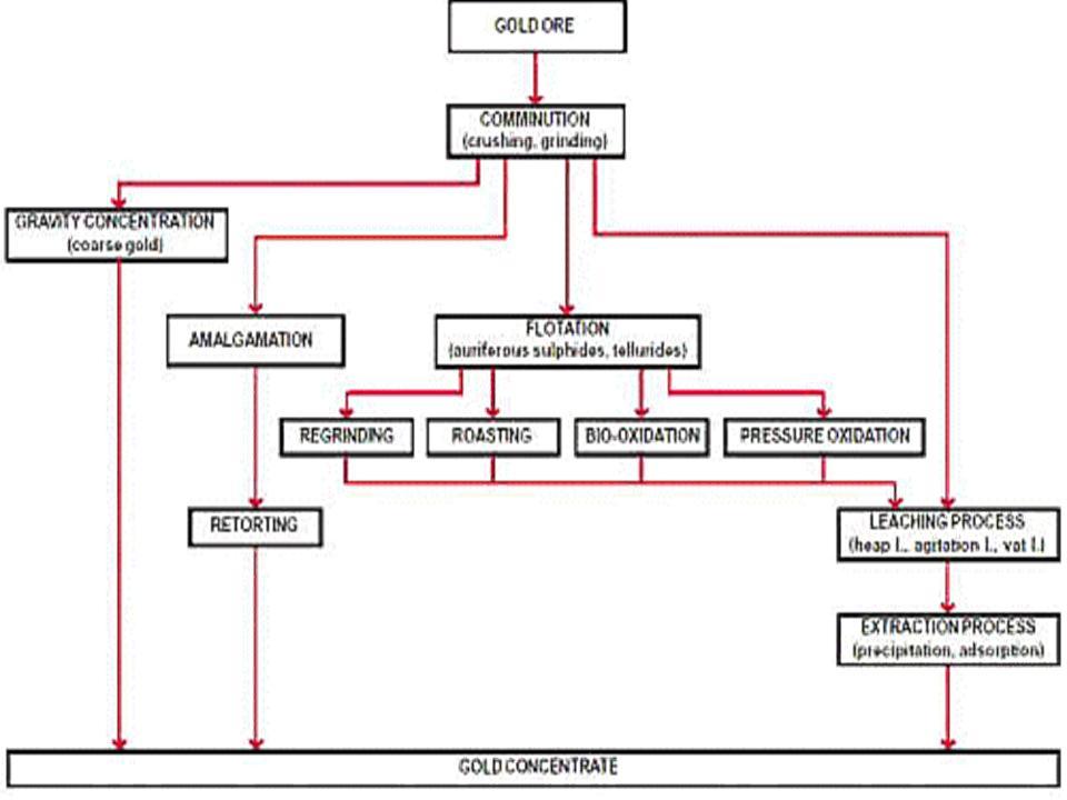 Alam kita diagram alir teknologi proses pengolahan bijih emas tehnologi proses pengolahan emas skala komersial yang umum digunakan terdiri dari tahap ccuart Image collections