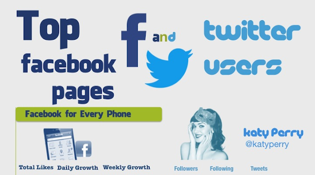 Top facebook pages and twitter users infographic visualistan