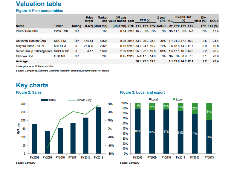 standard chartered research malaysia forecast pdf