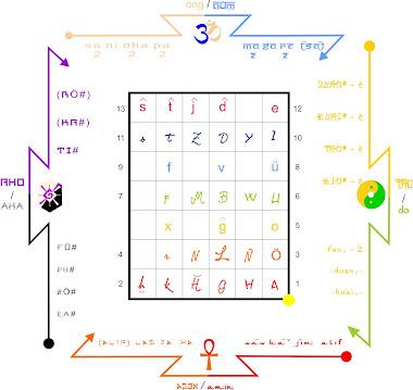 Marco Linguistico con escalas musicales