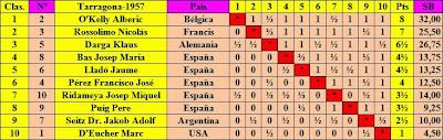 Clasificación final según puntuación del Torneo Internacional de Ajedrez Tarragona 1957