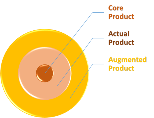 Augmented Product
