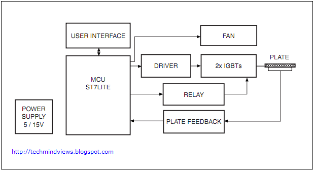 Induction Stove Circuit Block Diagram on Induction Cooker Circuit Diagram