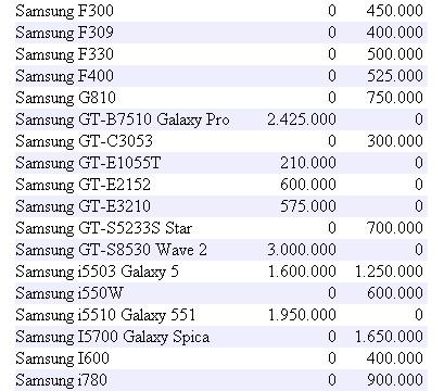 Daftar Harga Handphone Samsung Terbaru Juli 2011