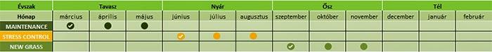 Gyepfenntartó program évi 3 műtrágyázással
