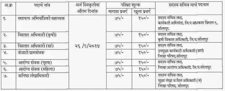 Post wise Fees Details ZP Solapur bharti 2014