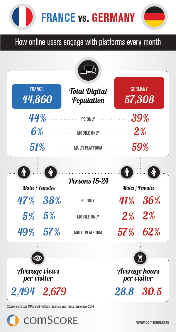 """ france vs germany mobile and digital usage"""
