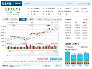 中国株コバンザメ投資 香港ハンセン指数1108