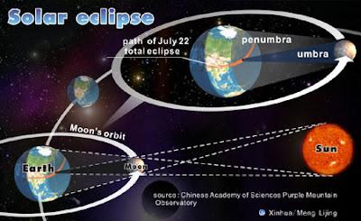 info-unikz.blogspot.com - Fakta Tentang Bulan yang Belum Diketahui Banyak Orang
