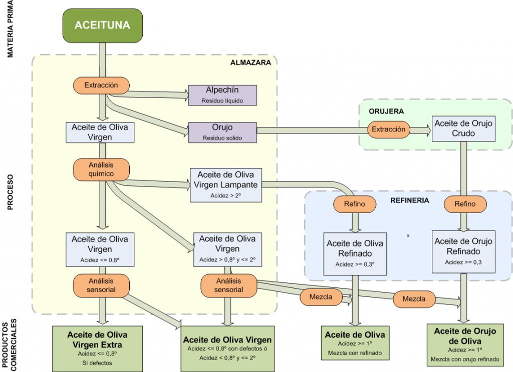 Tipos de Aceite Vegetal Com/aceite-de-oliva/tipos