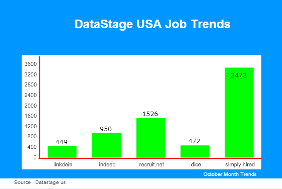 DataStage jobs in USA